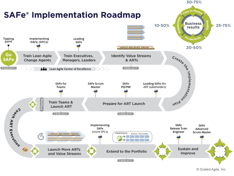 Implementation-Roadmap